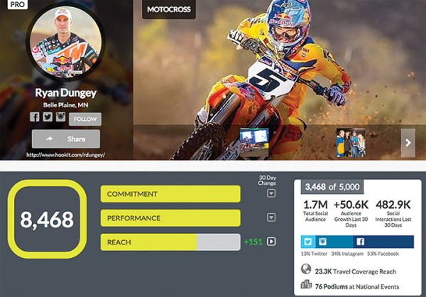 Hookit tracks the social media reach of both amateur and professional athletes, such as reigning AMA Supercross champion Ryan Dungey.