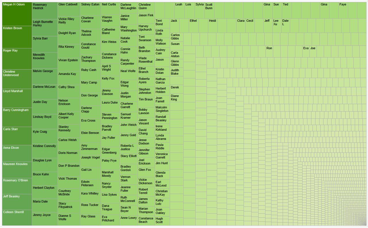Tableau Performance Series