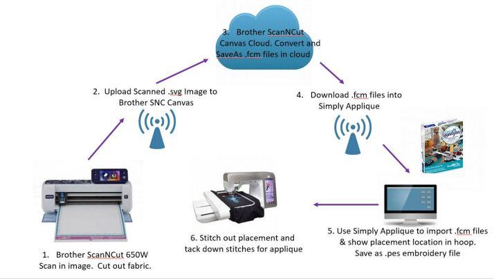 AutoApplique Process with SNC 650