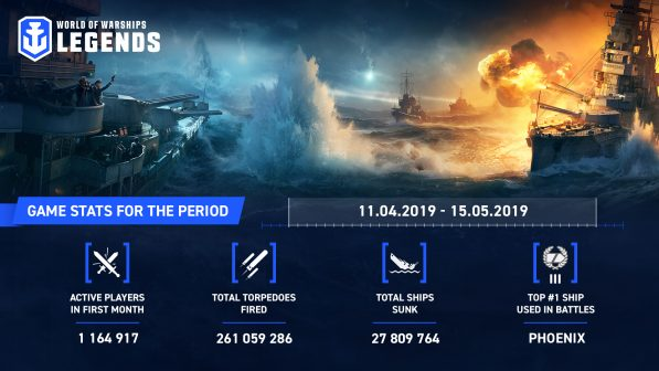 World of Warships Legends reaches over 1 million players in