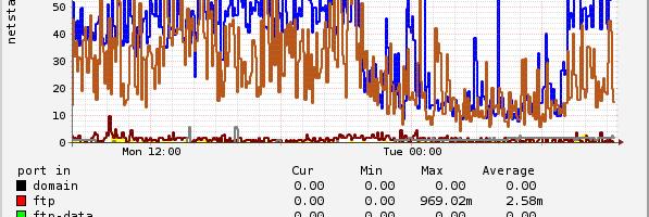 Webmin SysStats vServer Monitoring