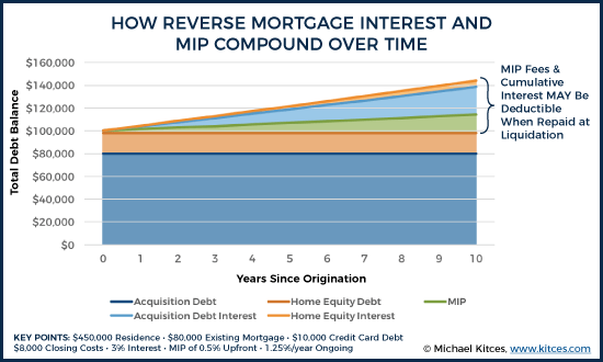 reverse mortgage graph
