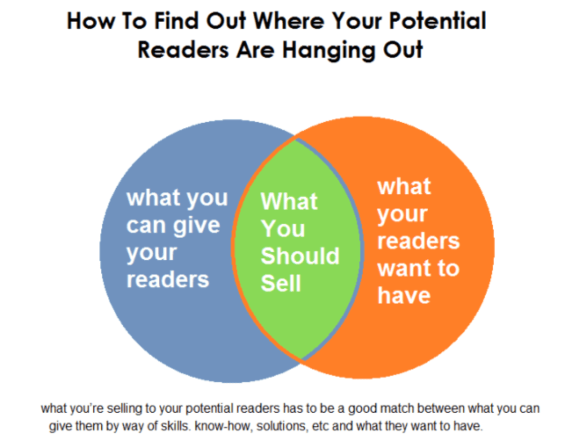 Illustration on how to find your potential blog readers
