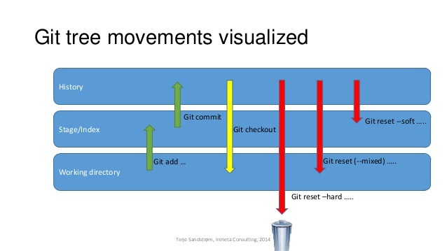 git reset soft hard difference