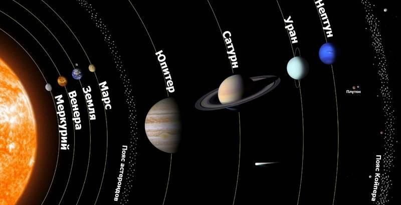 Планеты Солнечная система расположение