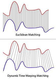 Euclidean Matching