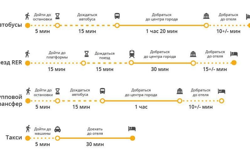 Сравнение популярных способов добраться до города из аэропорта