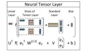 Neural Tensor Layer