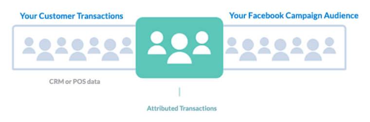 A schematic of Facebook Offline Events attributed transactions.