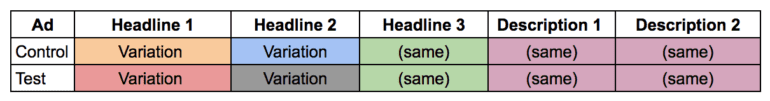 A table explaining how to conduct a test using the headline fields.
