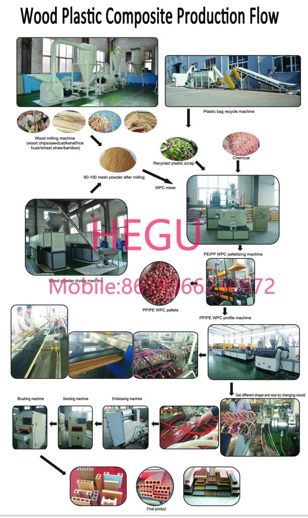 Proceso de fabricación de compuestos de madera y plástico