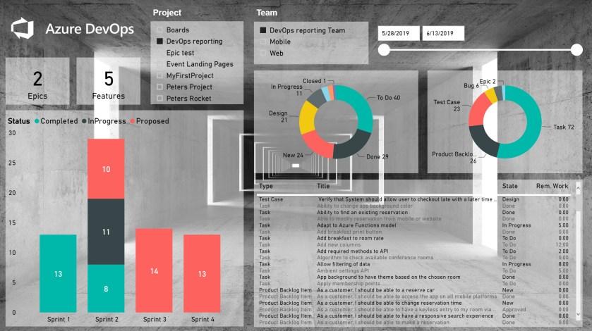 DevOps] Power BI reporting - Modern Work Blog - Project