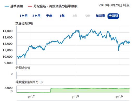 日本株式配当貴族