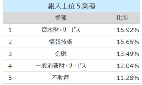 exe-i構成セクター201911
