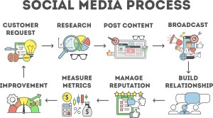 Social media - Social media marketing