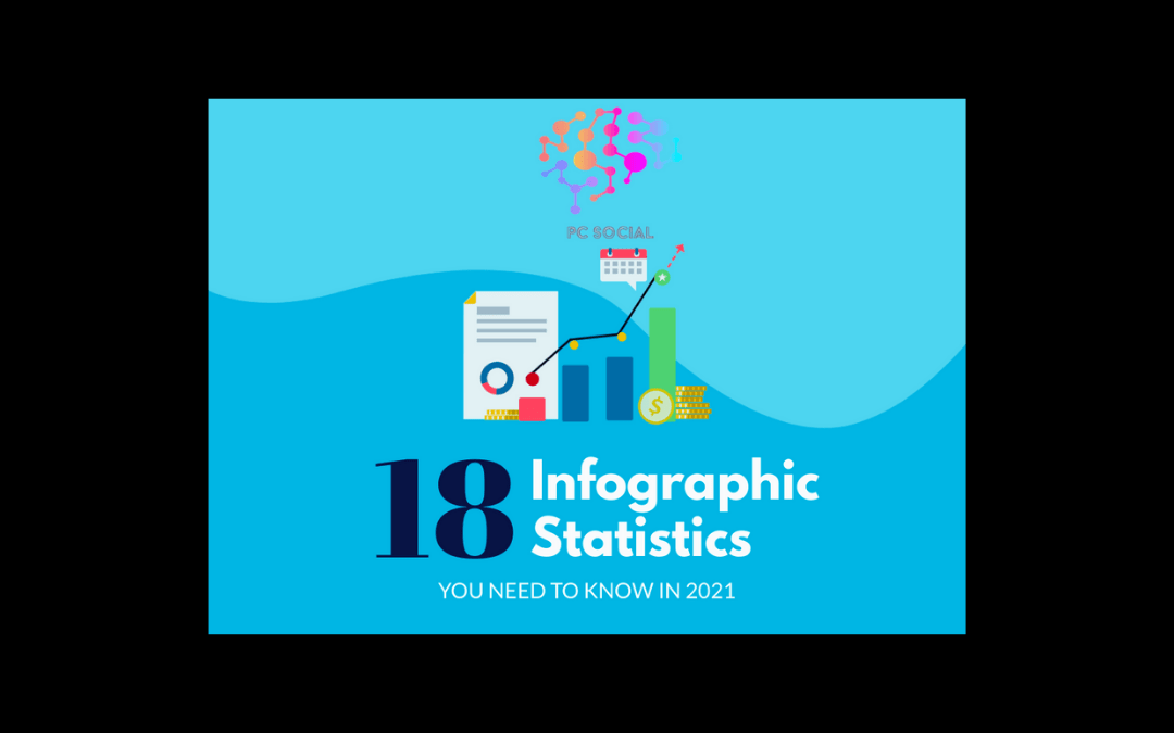 18 Infographic Stats – You Need To Know in 2021