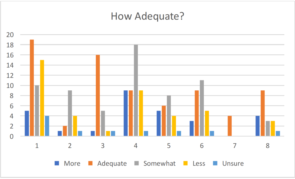 Table 5A Adequacy of Communication by District
