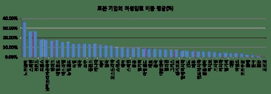일본 여성임원 비율