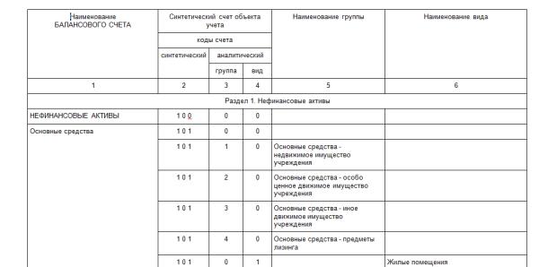 План счетов бухгалтерского учета 2019 актуальная таблица
