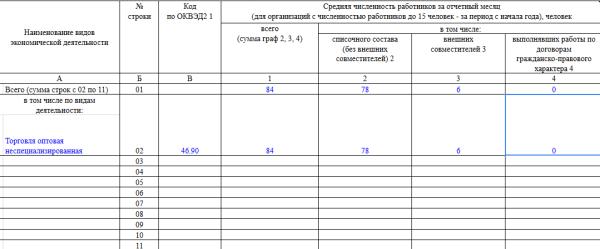 Инструкция по заполнению статотчета п-4 — Admpilna.ru