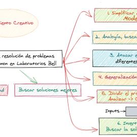 Pensamiento Creativo en la Resolución de Problemas. Infografía