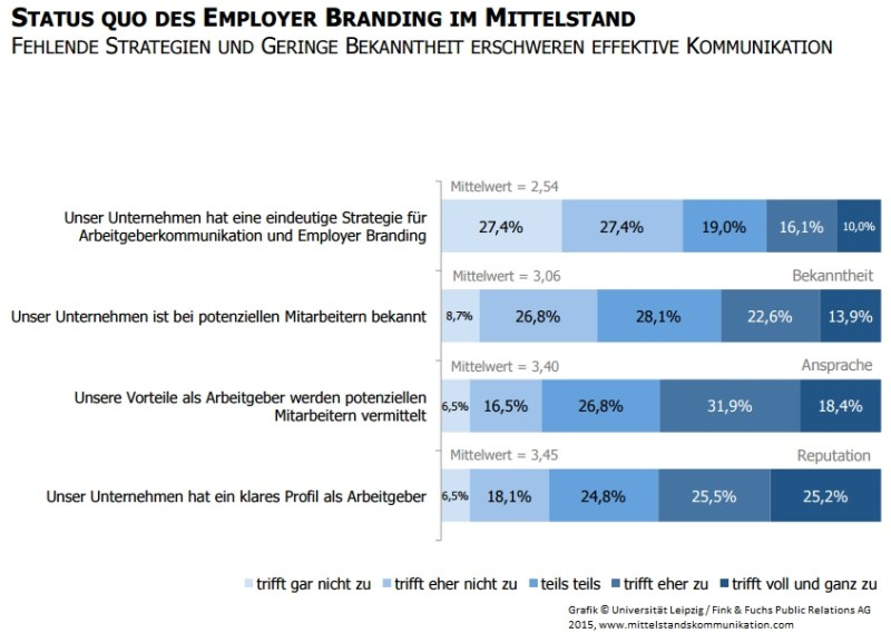 StatusQuo_EmployerBrandingMittelstand_StudMittelstkomm