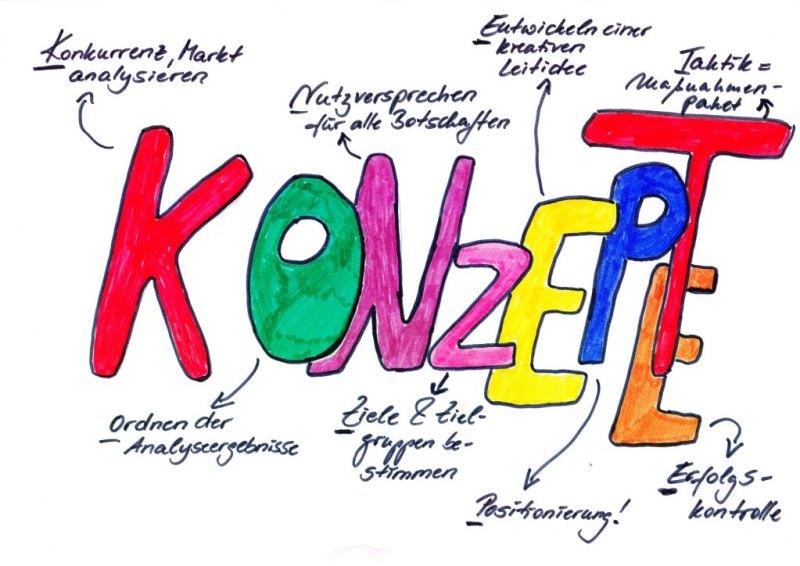 Konzepte in der Kommunikation - pr-perlen.de