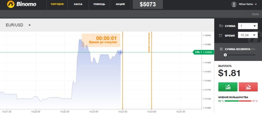 √ Opsi Biner Tinjau // Scam atau tidak? ++ [ Tutorial trading ]