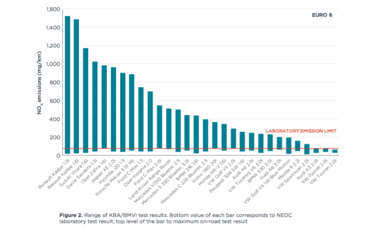 Real-world emissions results compared with lab-based testing of 30 vehicles on-sale in Europe.
