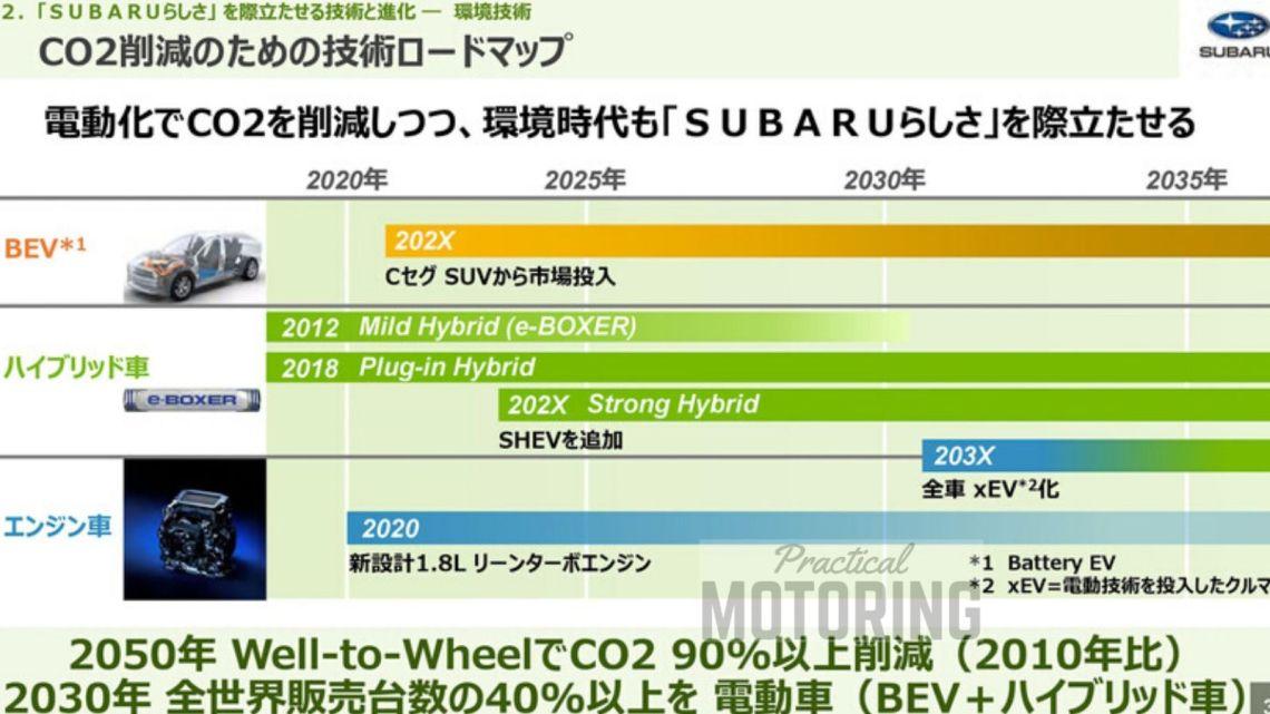 Subaru electric vehicle plan 2030