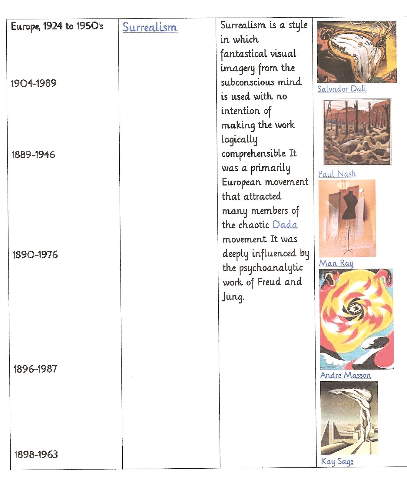 Images About Art History Amp School