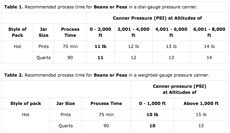 Timetables for Canning Beans