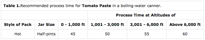 Canning Tomato Paste Timetables