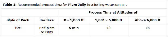 Timetable for Canning Plum Jelly