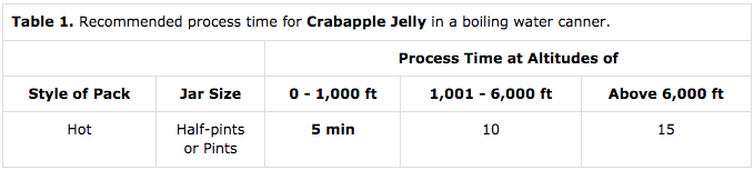 Canning Crabapple Jelly
