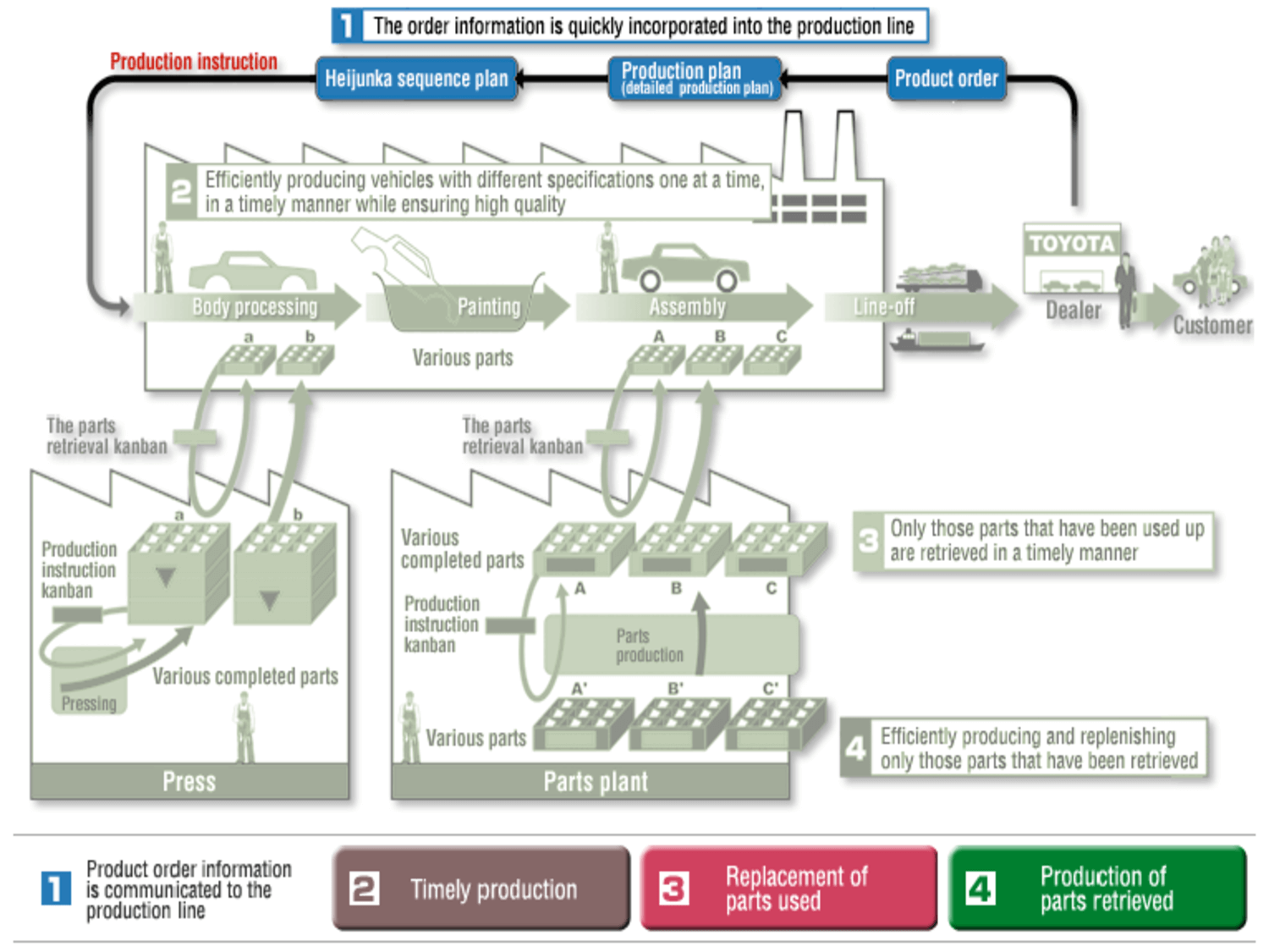 Illustration of the Toyota Production System Toyota Business Model Operations
