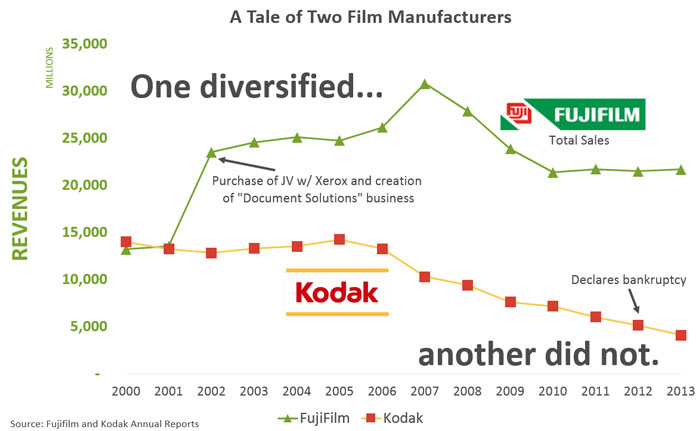 Kodak and Fujifilm competition