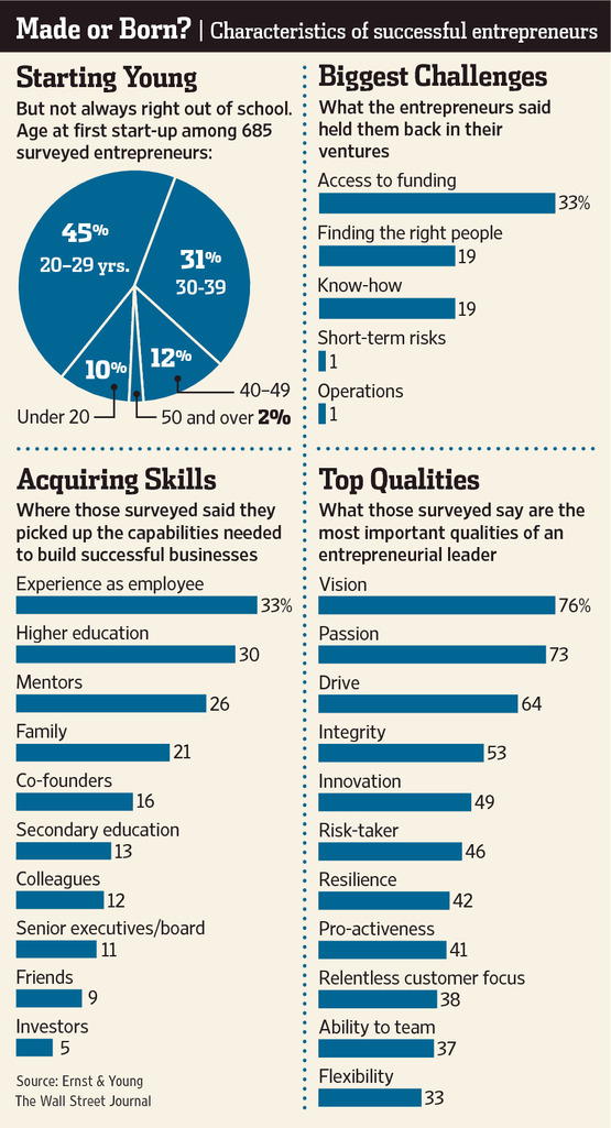 Skills for Entrepreneur Taught or Born Entreprenurship