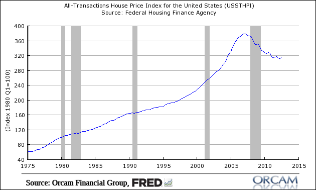 hr1 Your Housing Recovery in Charts....