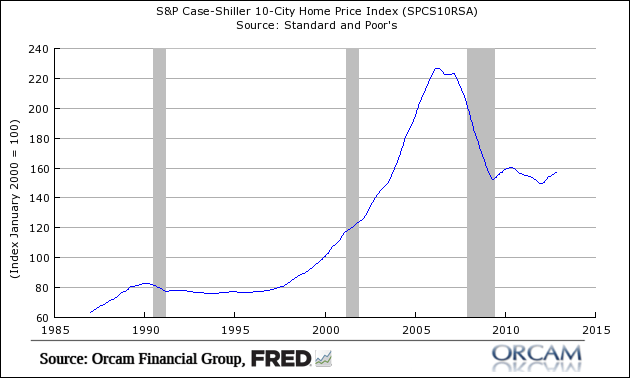 hr2 Your Housing Recovery in Charts....