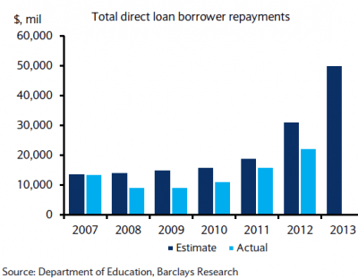 Expected loan repayments vs actual