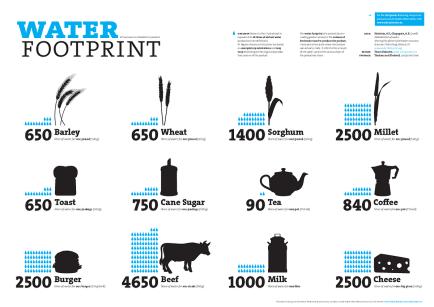 Liters of water