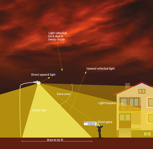https://i1.wp.com/prahapp.cz/wp-content/uploads/2016/08/Light_Pollution_Diagram_680px.jpg?w=1218