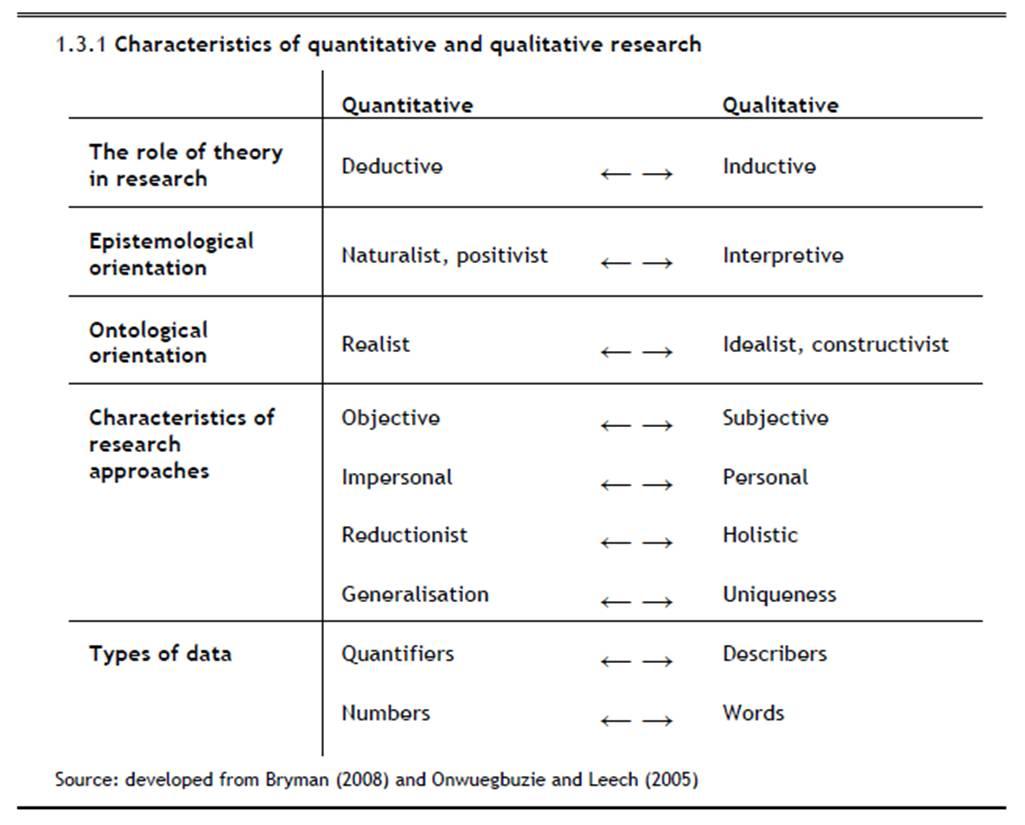 Research Philosophy Quantitative Vs Qualitative