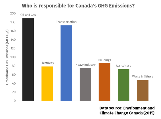 Where Do Canada's Greenhouse Gas Emissions Come From?