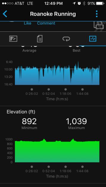 Elevation chart (from my Garmin Forerunner 110)