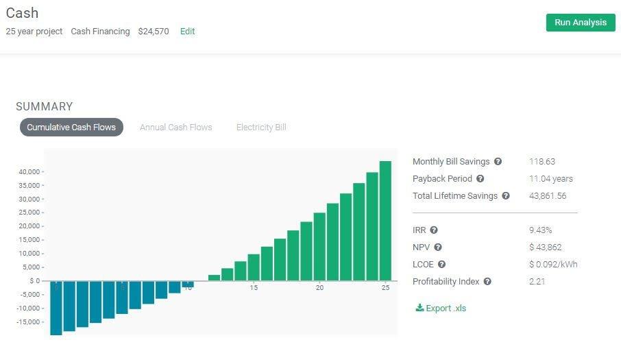 Solar Financial Success
