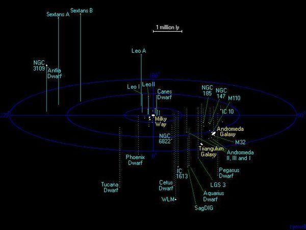 Galaxies Near and Far - AstroEd