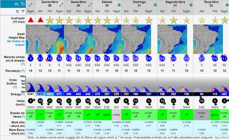 previsão ondas