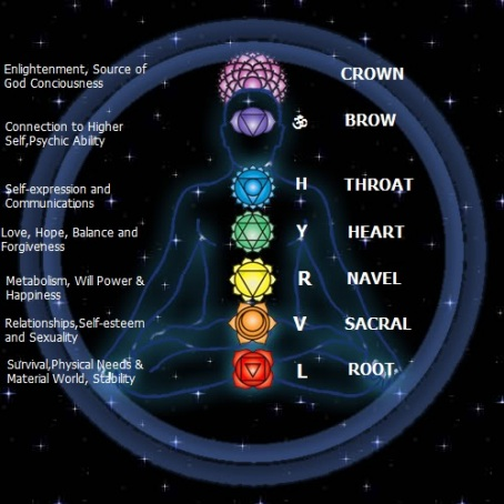 Pranergy : Prana & Chakras | Planets/Colors/Stones of Each ...